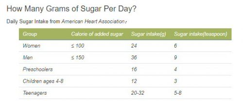 Recommended Sugar Intake Chart